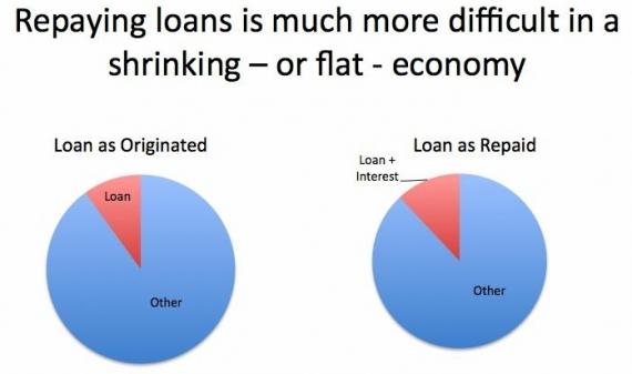 splacanie-pozyczki-w-gospodarce-w-stagnacji