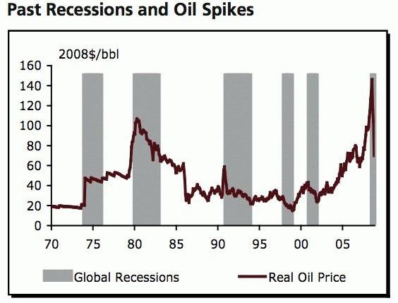 past-recesion