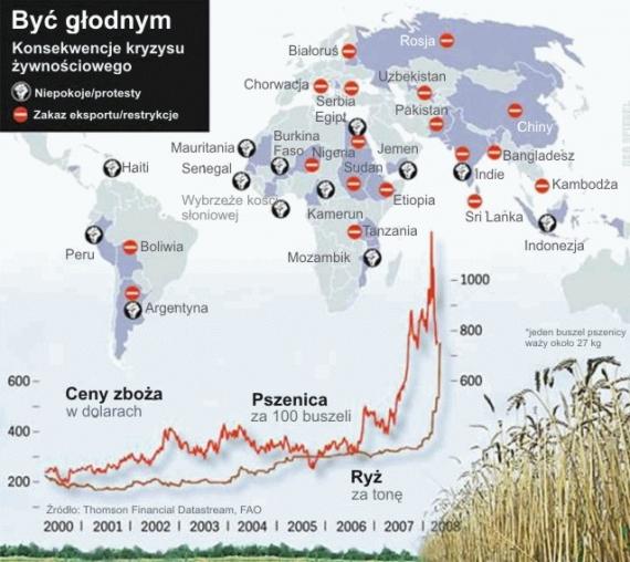 Kryzys żywnościowy w krajach