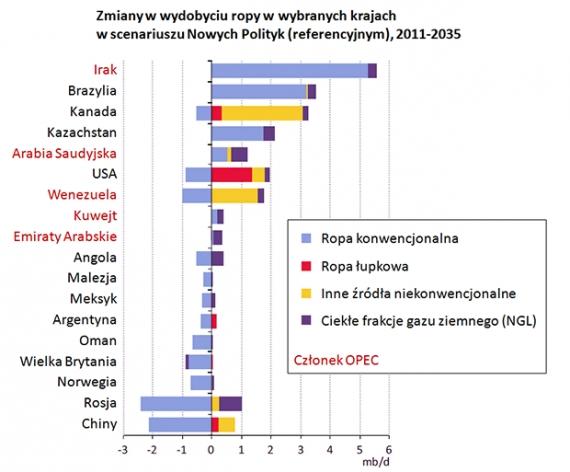Zmiany produkcji paliw ciekłych w wybranych krajach