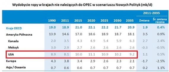Wydobycie ropy poza krajami kartelu OPEC
