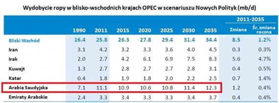 Wydobycie ropy w krajach OPEC