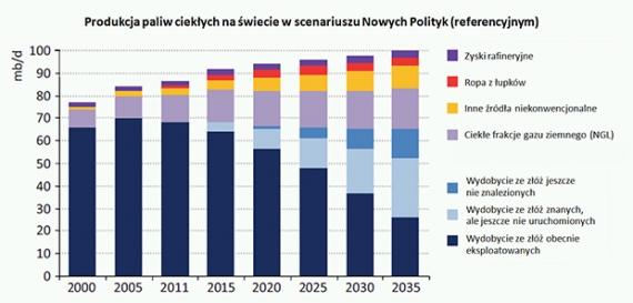 Produkcja paliw ciekłych na świecie w scenariuszu referencyjnym IEA WEO 2012