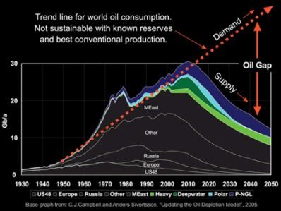 Wydobycie ropy - zapotrzebowanie