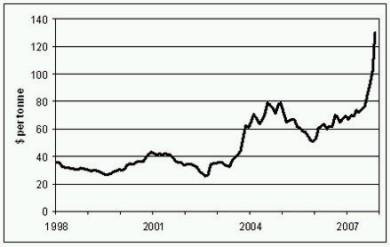 Ceny węgla