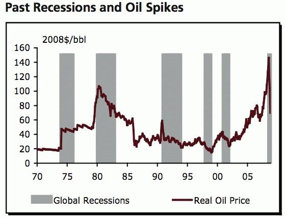 Ceny ropy a recesje światowej gospodarki
