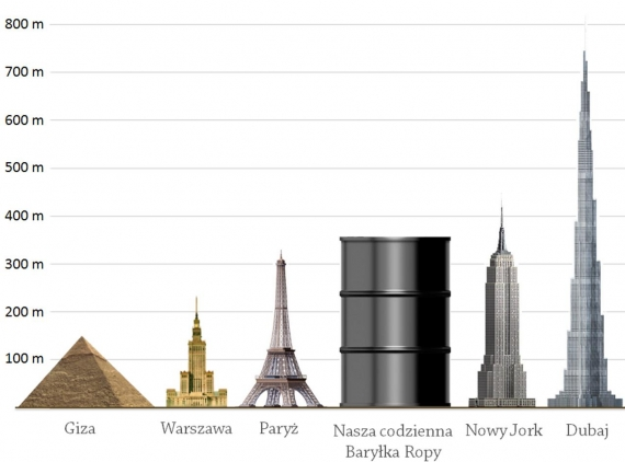 Codzienne światowe zużycie ropy