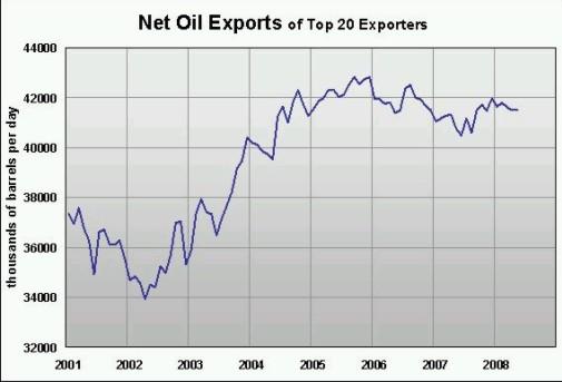 Eksport ropy