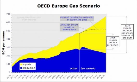 UE: import i produkcja gazu