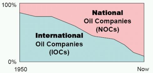 Porównanie: narodowe - międzynarodowe koncerny naftowe