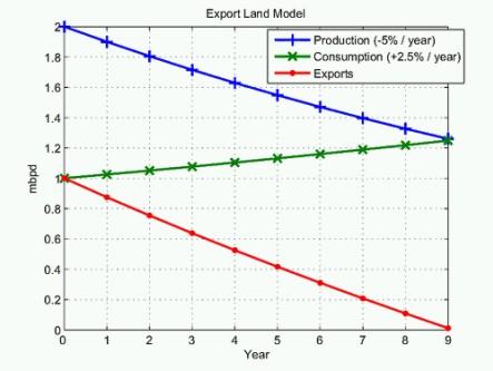 Model eksportu i zużycia ropy