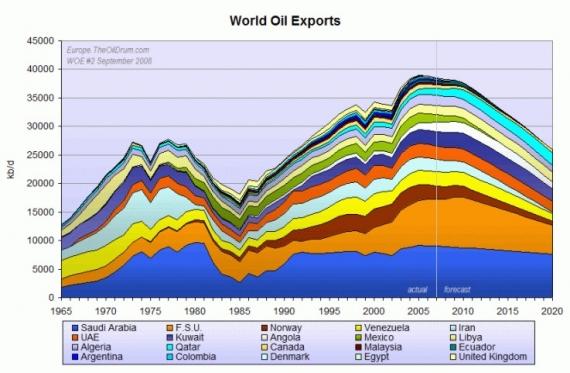 Przyszły eksport ropy