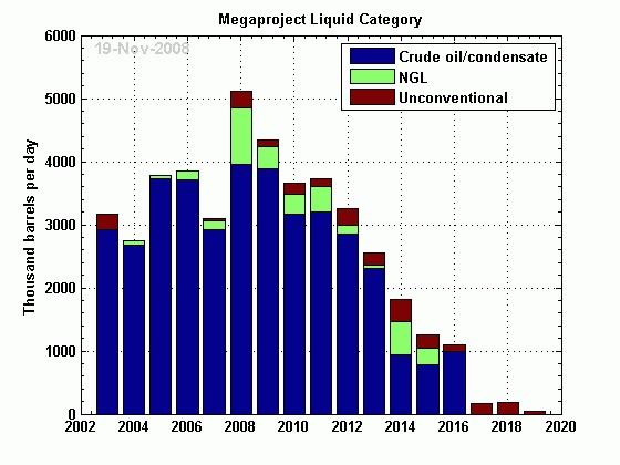 Ropa - megaprojekty