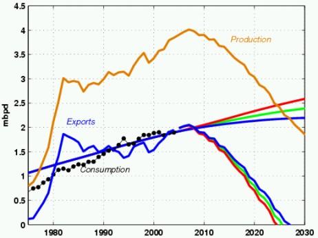 Meksyk: produkcja - zużycie - eksport