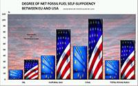 Samowystarczalność energetyczna UE, USA
