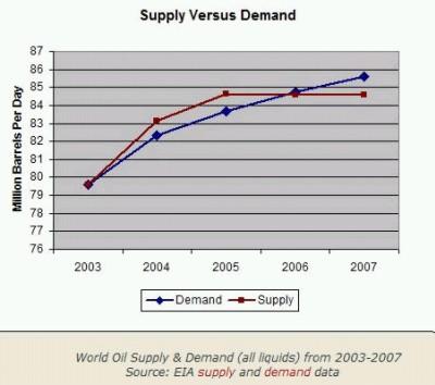 Ropa: wydobycie - zużycie