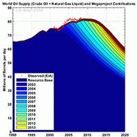 Przewidywane wydobycie ropy w przyszłości