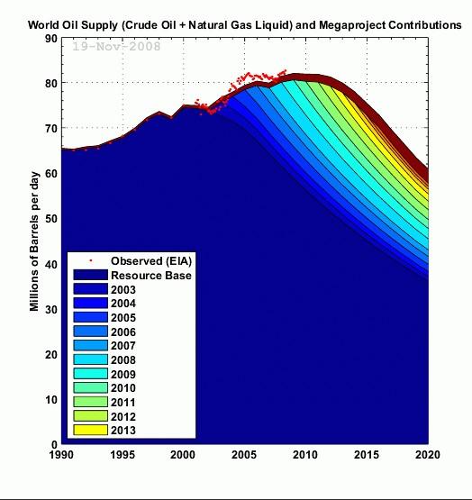 Świat - przyszłe wydobycie ropy - megaprojekty