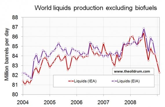 Światowa produkcja paliw ciekłych