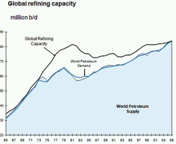 Światowe rafinerie - możliwości przerobu ropy
