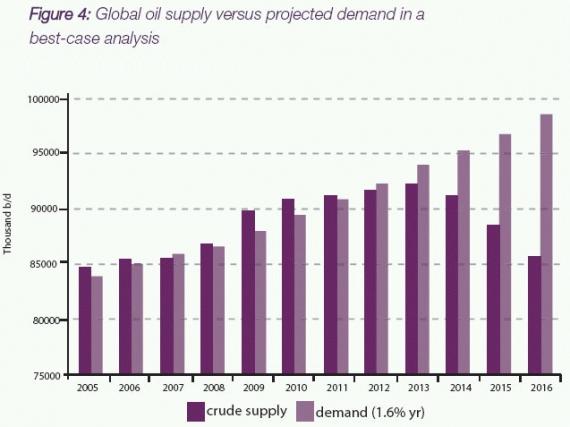 Światowe wydobycie ropy - zapotrzebowanie w przyszłości