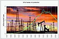 Wydobycie ropy w USA