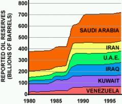 OPEC: wzrost rezerw ropy