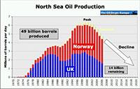 Życie pola naftowego - Morze Północne