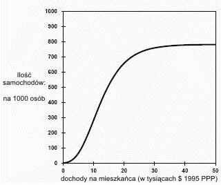 liczba-samochodow-na-osobe-dochod