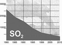 SO2 - redukcja emisji