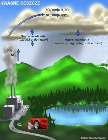 Mechanizm powstawania kwaśnych deszczy