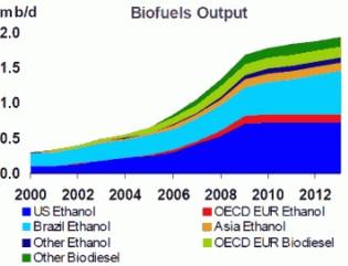 Ilość produkcji biopaliw