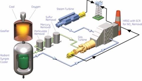 Działanie elektrowni IGCC