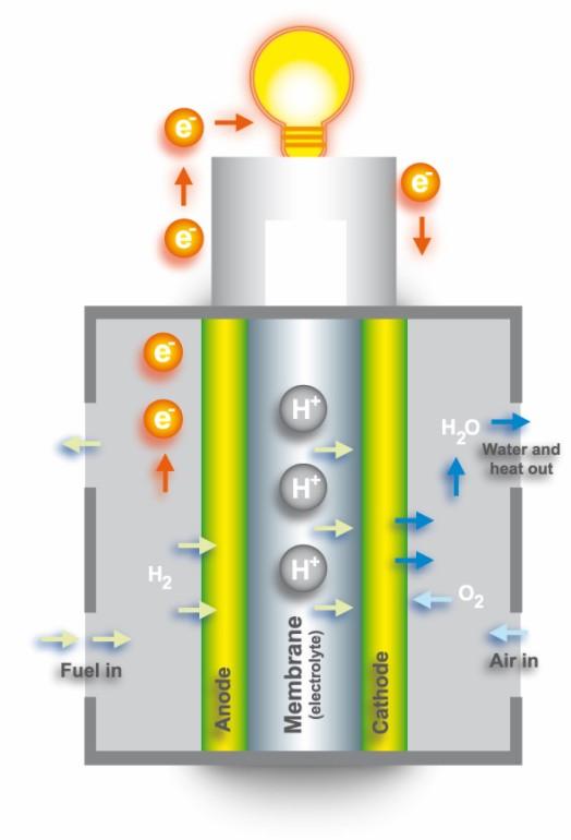 Ogniwo paliwowe