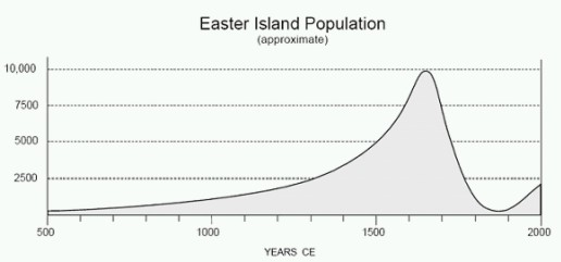 Populacja Wyspy Wielkanocnej