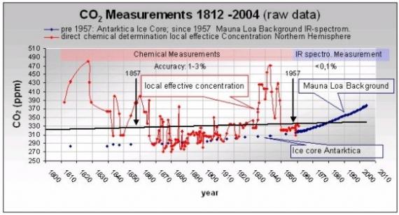 CO2 - pomiary chemiczne
