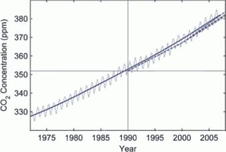 IPCC - Koncentracja CO2 (prognoza)