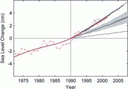 IPCC - Poziom oceanów (prognoza)