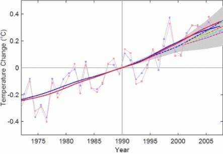 IPCC - Temperatura (prognoza)