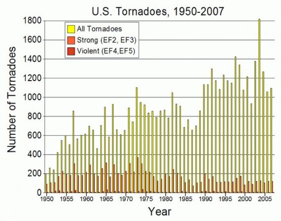 Liczba tornad USA