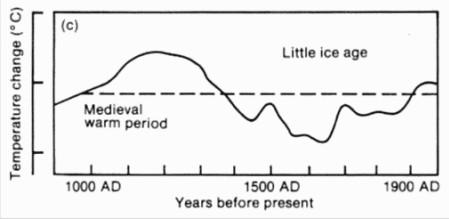 Ocieplenie średniowieczne