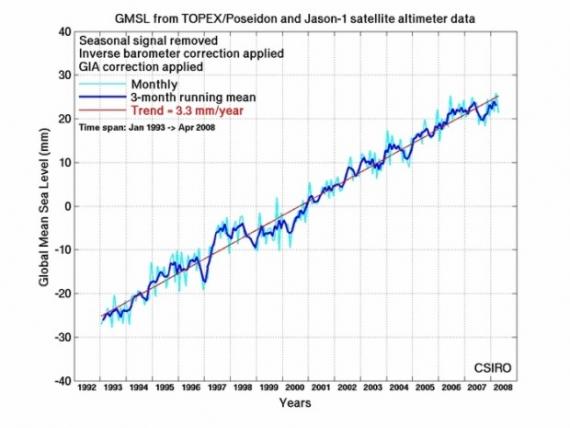TOPEX/Poseidon - poziom oceanów - wzrost, zmiany