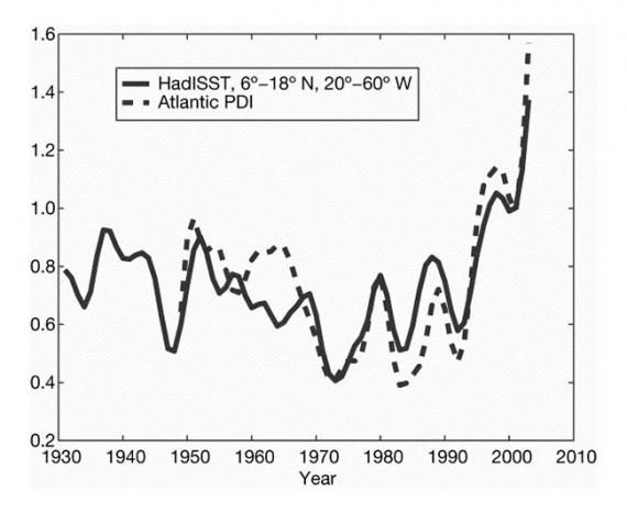 Korelacja temperatury powierzchni oceanu i mocy huraganów - Atlantyk