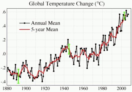 Zmiany temperatury Ziemi