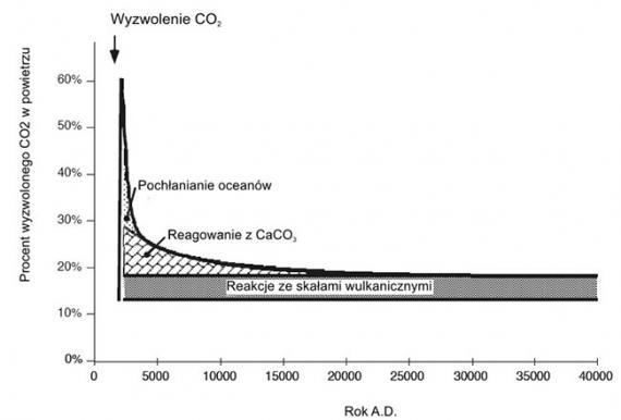 czas-zycia-co2-w-atmosferze