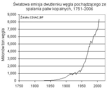 emisje-dwutlenku-wegla