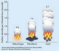 fuels-burning-emissions