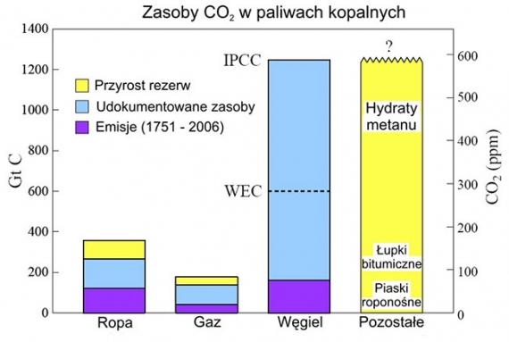 paliwa-kopalne-rezerwy