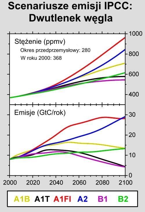 prognozy-emisji-co2