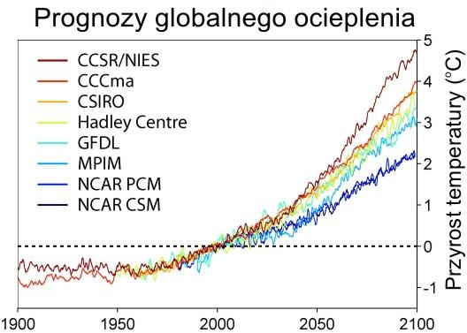 przewidywania-wzrostu-temperatury-ziemi